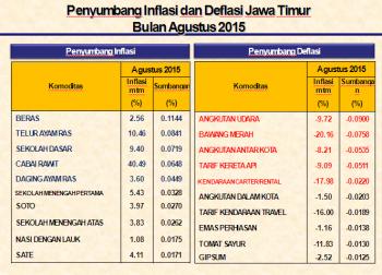 Inflasi Surabaya Tertinggi di Jatim