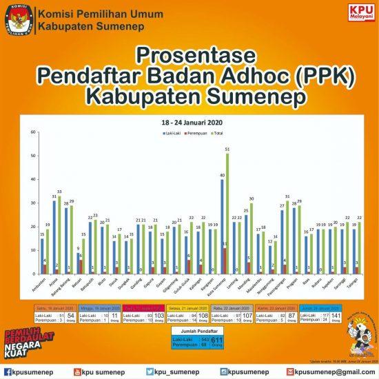 611 Pelamar PPK Pilbup Sumenep Jalani Seleksi Administrasi