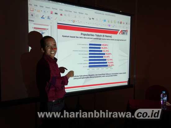 Hasil Survey ASTI Swing Voters Pilkada Kabupaten Kediri Capai 57 Persen