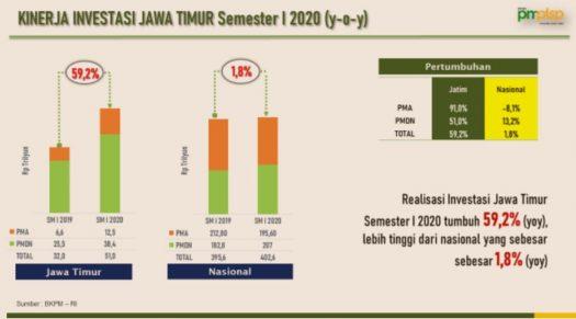 Kinerja Investasi Jatim Tembus Rp51 T, Gubernur Khofifah: Ini Bukan Pekerjaan Mudah