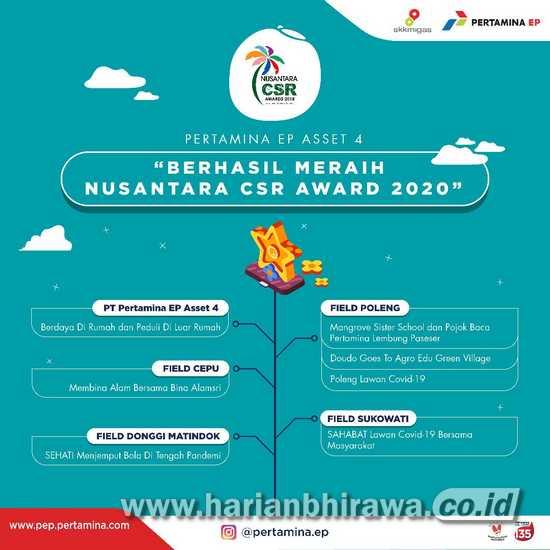 Tujuh Program CSR Pertamina EP Asset 4 Raih Nominasi Nusantara CSR Award 2020