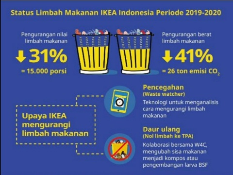 IKEA Indonesia Berhasil Kurangi 31% Limbah Makanan dalam Satu Tahun
