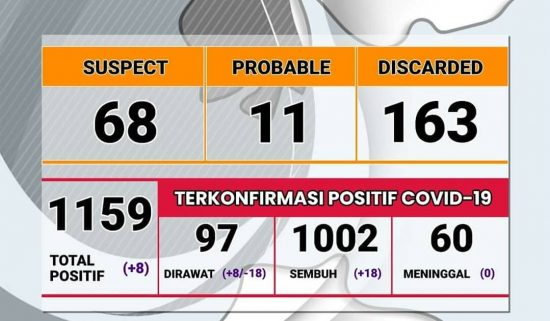 Penanganan Covid-19 di Probolinggo Telan Rp63,6 M, 1.151 Warga Positif, 60 Meninggal