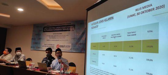 Lembaga Survei: Eri Cahyadi Kalah Start, Tapi Langsung Ngebut Salip Machfud Arifin