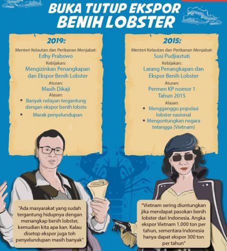 Mengkaji Kebijakan Ekspor Benur Lobster