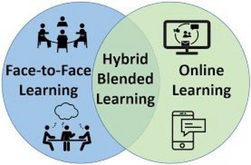 Penerapan Pembelajaran Hybrid