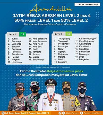 19 Daerah di Jatim Masuk Level 1