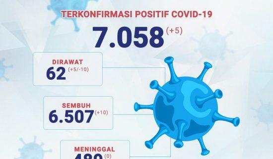 Kasus Aktif Covid-19 Capai 62 Perkara di Kabupaten Probolinggo